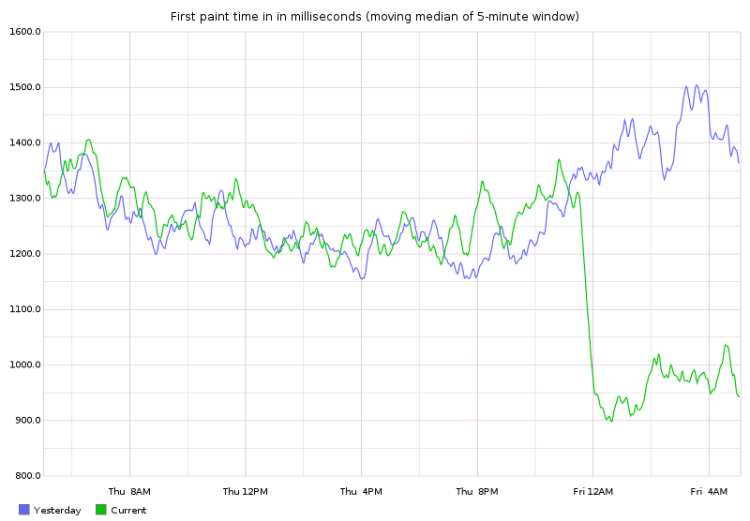 """Line graph of today's and yesterday's """"first paint time"""" metric in Graphite, moving median of 5-minute window."""