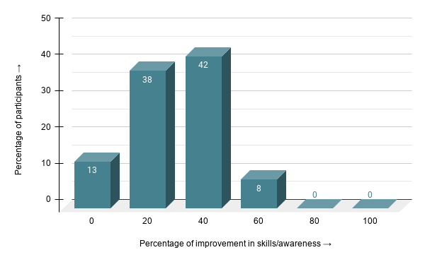 Bar graph showing the percentage improvement of participant skills