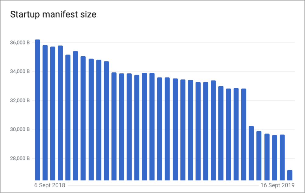 Chart showing a decline in Startup manifest size from 36.2 kilobytes in 2018 to just under 28 KB in September 2019.
