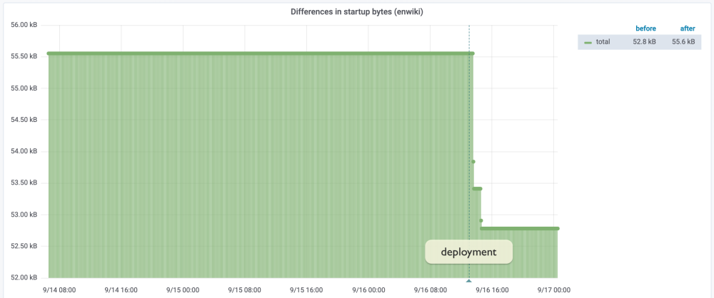 Line graph showing a sudden drop in Startup JS size from 55.6KB to 52.8KB.